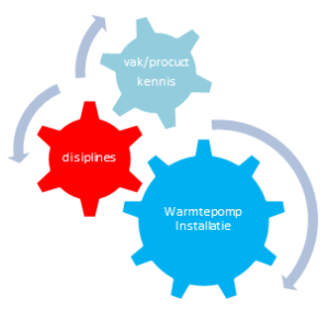 product kennis, disiplines, warmtepomp installatie